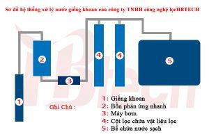 Sơ đồ hệ thống xử lý nước giếng khoan của công ty TNHH công nghệ lọc HBTECH