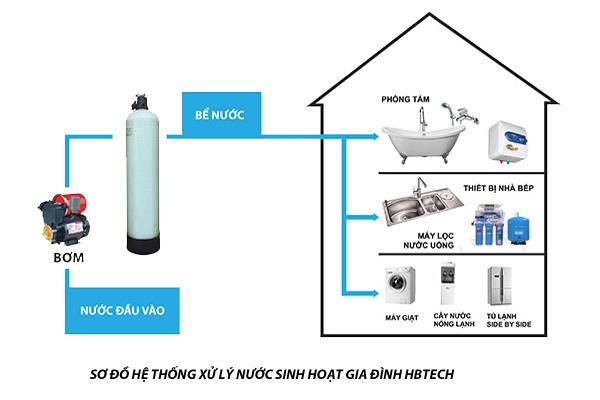 Quy trình lắp đặt máy lọc nước chuyên nghiệp của Công ty TNHH công nghệ lọc Hbtech