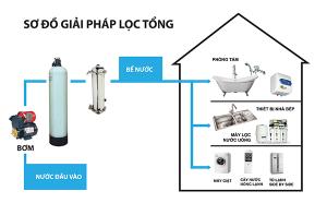Quy trình xử lý nước của hệ thống lọc nước sinh hoạt công suất lớn Hbtech an toàn, đảm bảo tiêu chuẩn