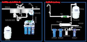 Hướng dẫn cách lắp đặt máy lọc nước RO chuẩnvà chi tiết tại nhà