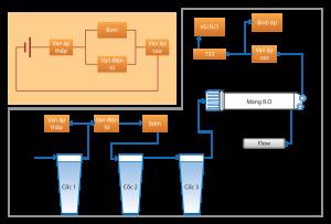 Cấu tạo máy lọc nước RO Hbtech khá đơn giản và không quá phức tạp