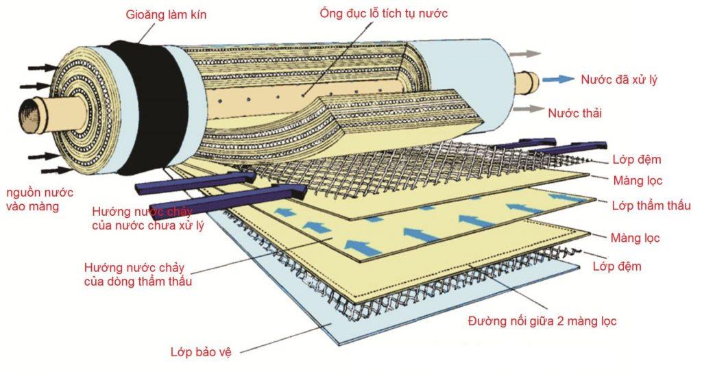 Màng Lọc Ro sản xuất nước tinh khiết